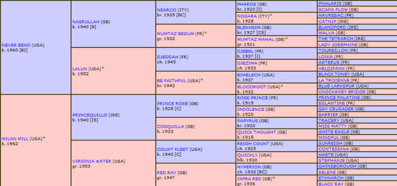 Mill Reef pedigree